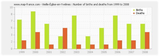 Vieille-Église-en-Yvelines : Number of births and deaths from 1999 to 2008