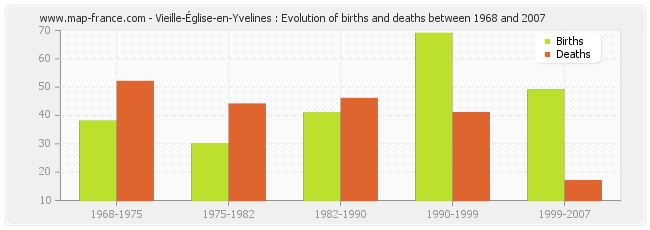 Vieille-Église-en-Yvelines : Evolution of births and deaths between 1968 and 2007