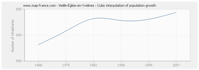Vieille-Église-en-Yvelines : Cubic interpolation of population growth