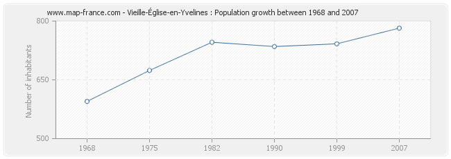 Population Vieille-Église-en-Yvelines