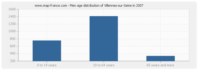 Men age distribution of Villennes-sur-Seine in 2007
