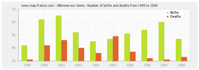 Villennes-sur-Seine : Number of births and deaths from 1999 to 2008
