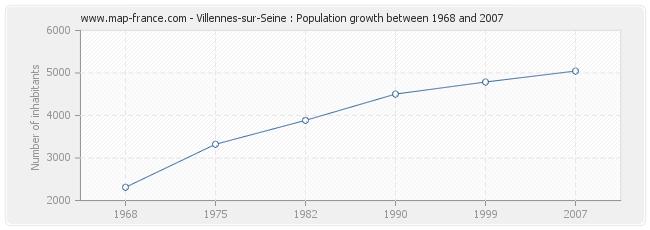 Population Villennes-sur-Seine