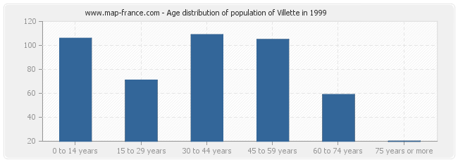 Age distribution of population of Villette in 1999