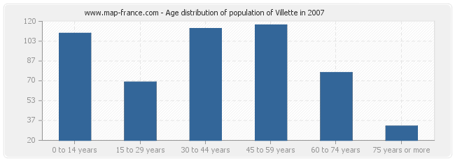 Age distribution of population of Villette in 2007