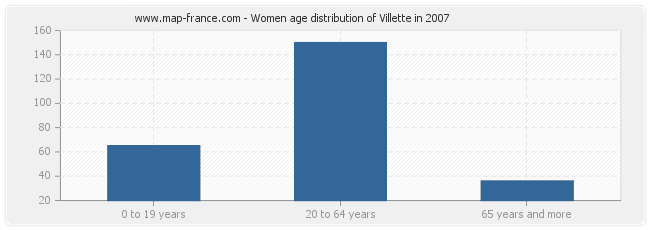 Women age distribution of Villette in 2007