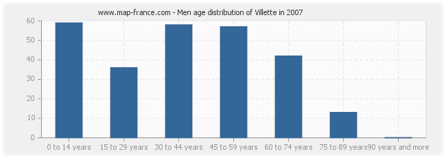 Men age distribution of Villette in 2007