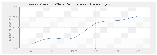 Villette : Cubic interpolation of population growth