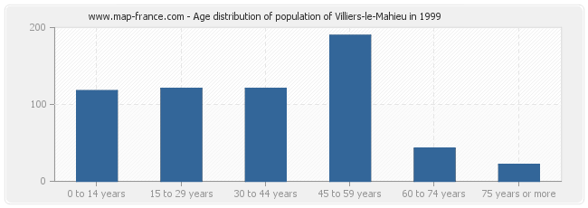 Age distribution of population of Villiers-le-Mahieu in 1999