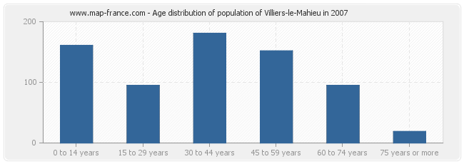 Age distribution of population of Villiers-le-Mahieu in 2007