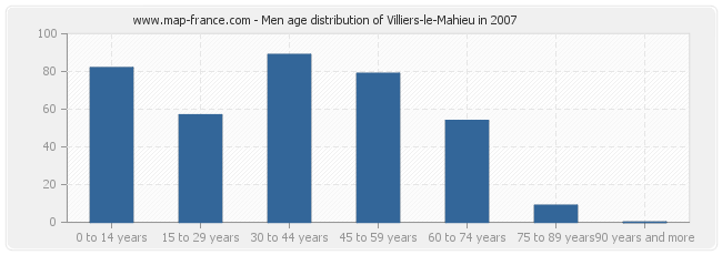 Men age distribution of Villiers-le-Mahieu in 2007