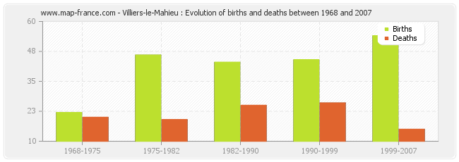 Villiers-le-Mahieu : Evolution of births and deaths between 1968 and 2007