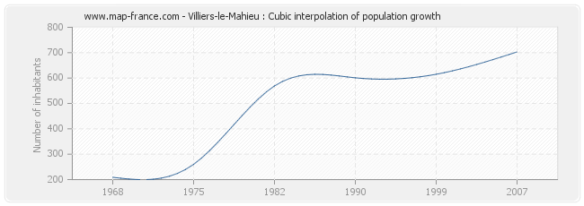 Villiers-le-Mahieu : Cubic interpolation of population growth