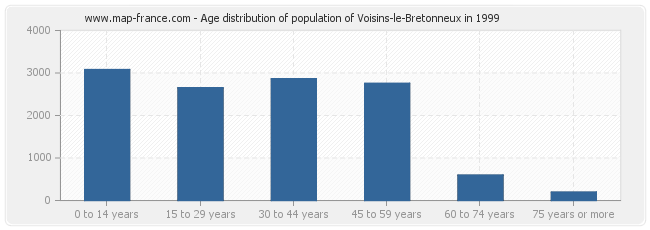 Age distribution of population of Voisins-le-Bretonneux in 1999