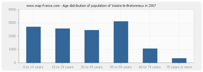 Age distribution of population of Voisins-le-Bretonneux in 2007
