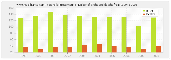 Voisins-le-Bretonneux : Number of births and deaths from 1999 to 2008