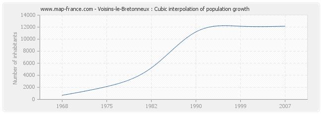 Voisins-le-Bretonneux : Cubic interpolation of population growth