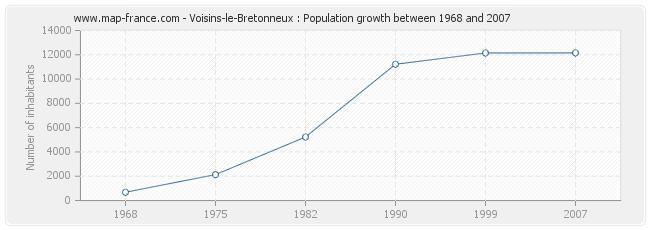 Population Voisins-le-Bretonneux