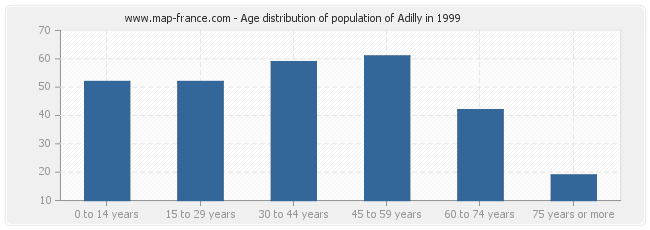 Age distribution of population of Adilly in 1999