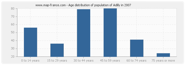 Age distribution of population of Adilly in 2007