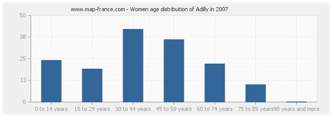 Women age distribution of Adilly in 2007