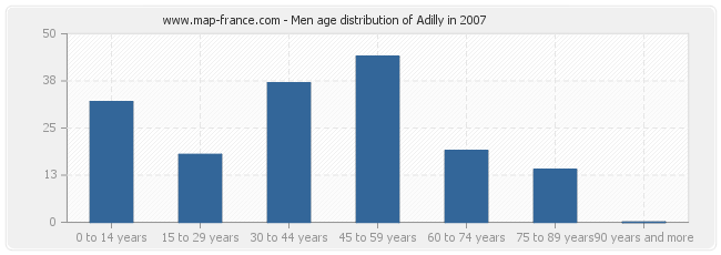 Men age distribution of Adilly in 2007