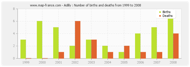 Adilly : Number of births and deaths from 1999 to 2008