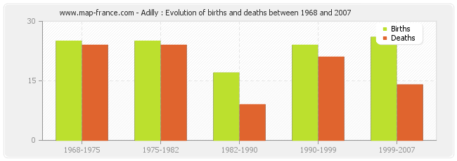 Adilly : Evolution of births and deaths between 1968 and 2007