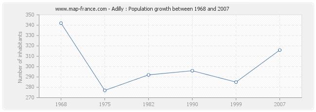 Population Adilly