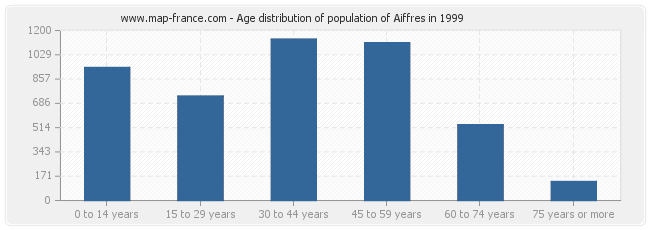 Age distribution of population of Aiffres in 1999