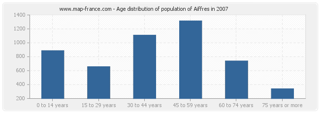 Age distribution of population of Aiffres in 2007