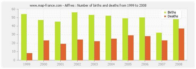 Aiffres : Number of births and deaths from 1999 to 2008