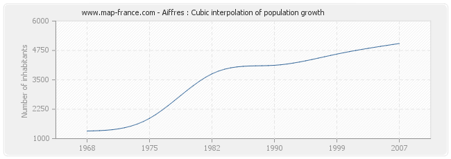 Aiffres : Cubic interpolation of population growth