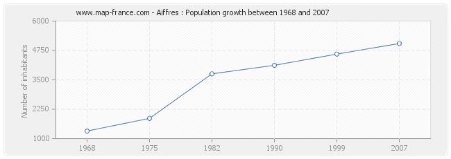 Population Aiffres