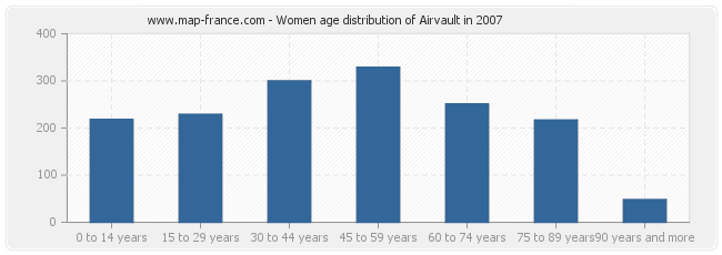 Women age distribution of Airvault in 2007