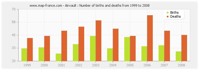 Airvault : Number of births and deaths from 1999 to 2008