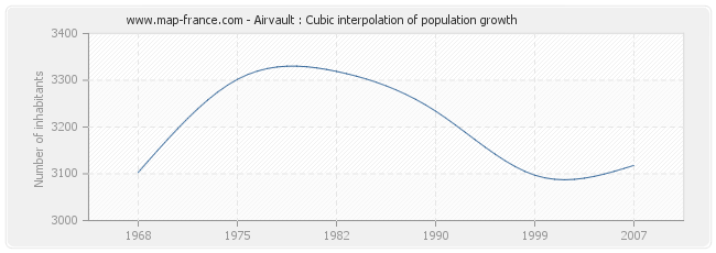 Airvault : Cubic interpolation of population growth