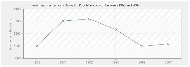 Population Airvault