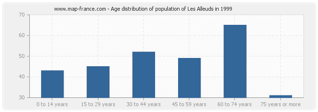 Age distribution of population of Les Alleuds in 1999