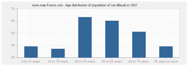 Age distribution of population of Les Alleuds in 2007