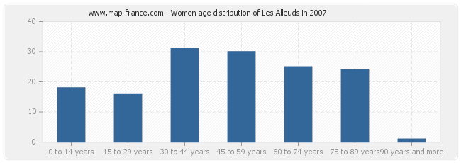 Women age distribution of Les Alleuds in 2007