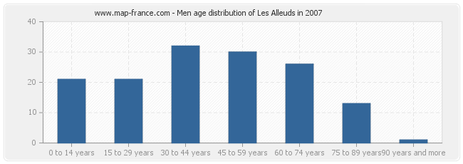 Men age distribution of Les Alleuds in 2007