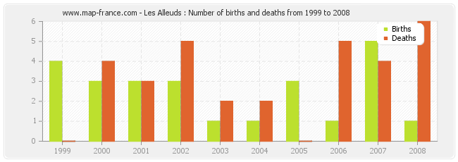 Les Alleuds : Number of births and deaths from 1999 to 2008