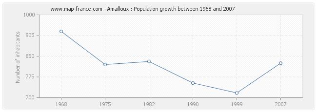 Population Amailloux