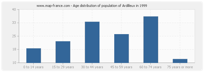 Age distribution of population of Ardilleux in 1999