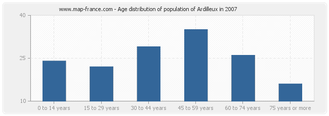 Age distribution of population of Ardilleux in 2007