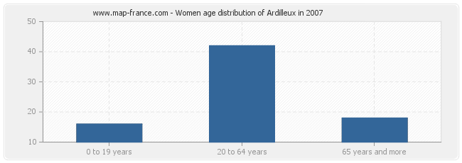 Women age distribution of Ardilleux in 2007