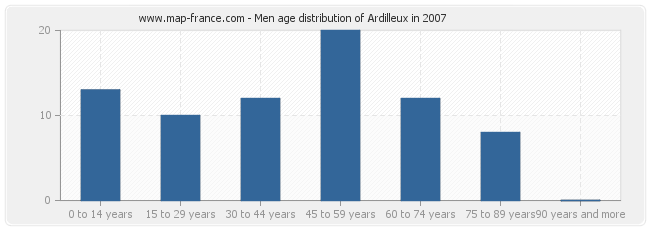 Men age distribution of Ardilleux in 2007