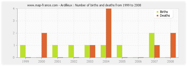 Ardilleux : Number of births and deaths from 1999 to 2008