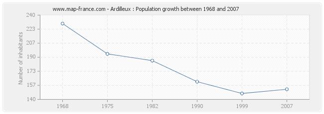 Population Ardilleux